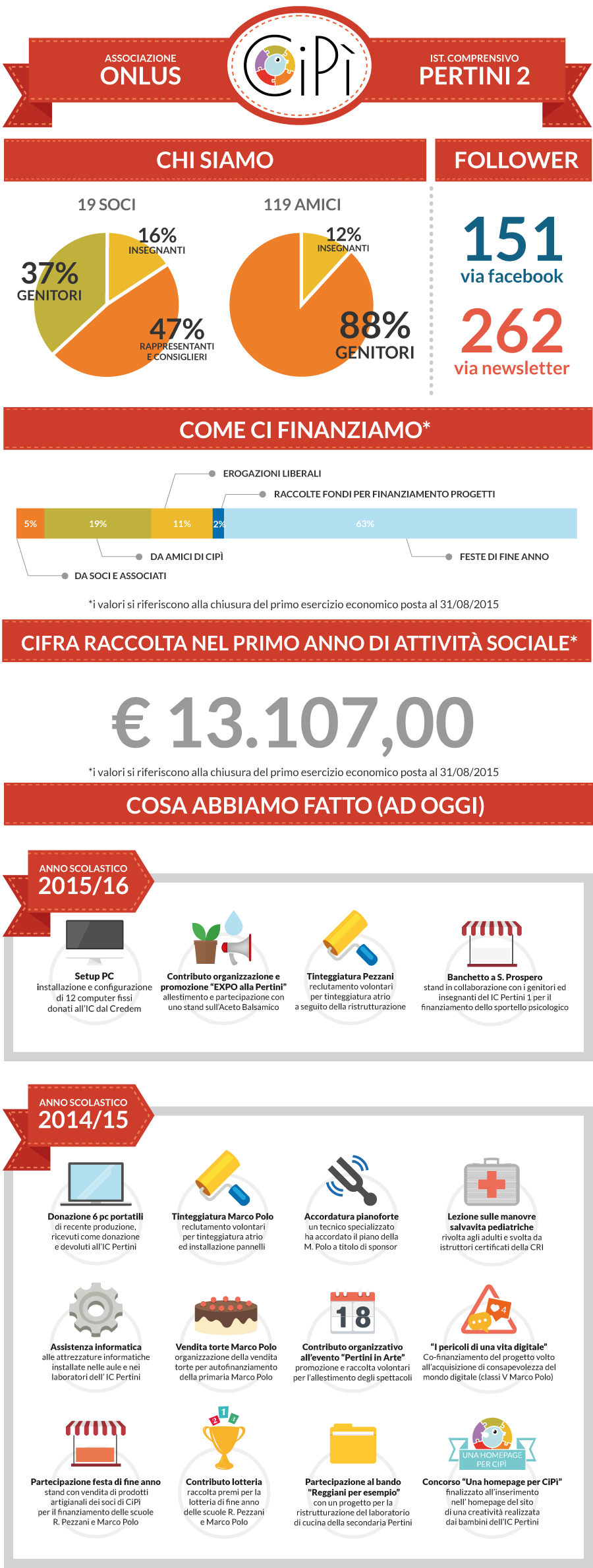 infografica-cipi-news