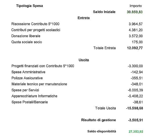 rendiconto-cipi-2019
